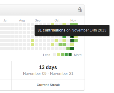 GitHub obsession, right before launch