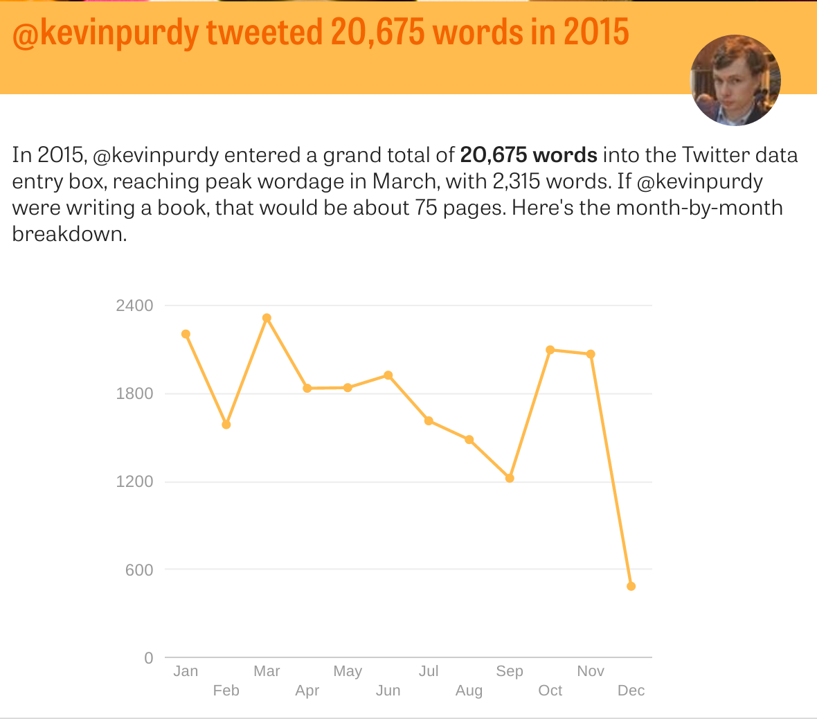 Unpaid Twitter work in 2015